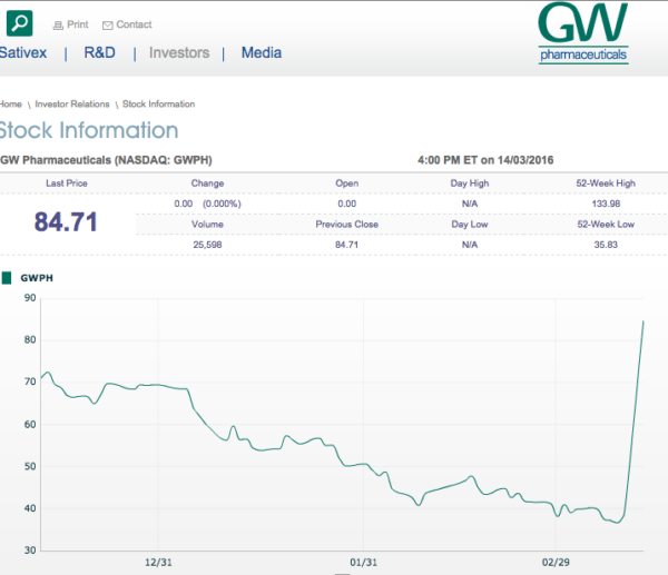 GW Stock Soared 3:14