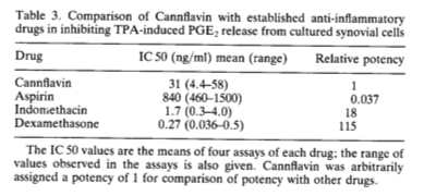 Cannflavin v. aspirin copy