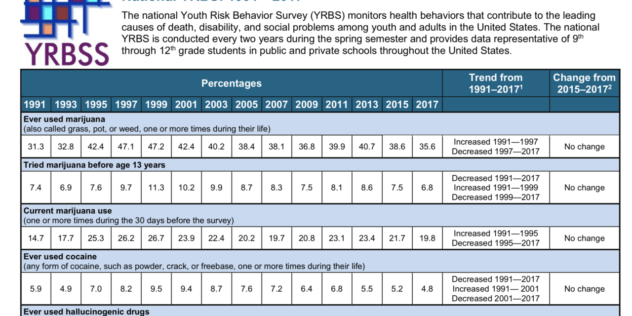 CDC Doesn't Understand Teens…